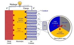 ساختار باتری فلز هوا