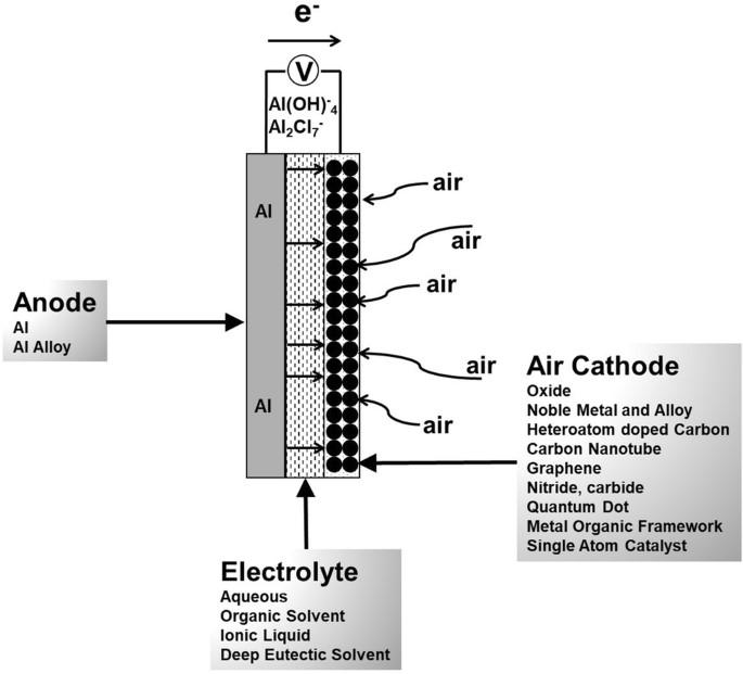 نمایی گرافیکی از یک باتری آلومینیوم – هوا