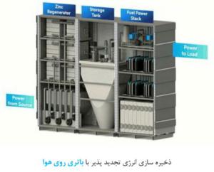 ذخیره سازی انرژی تجدیدپذیر با باطری روی هوا