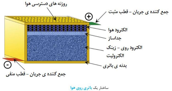 نمونه ای از ساختار یک باطری روی هوا