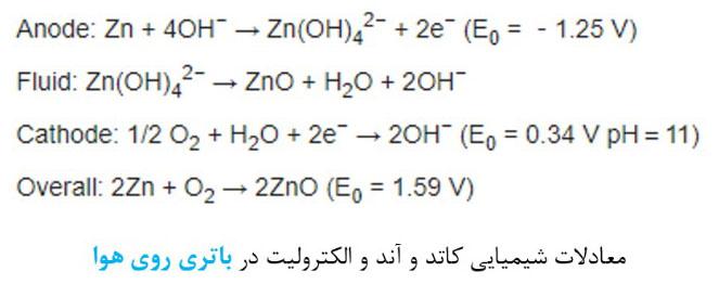 این تصویر قصد نمایش معادلات شیمیایی در باتری روی هوا را دارد
