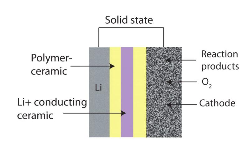 الکترولیت جامد Lithium air battery