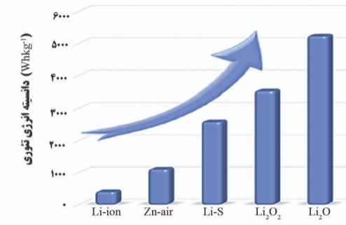 مقایسه ی انواع باتری Lithium air battery