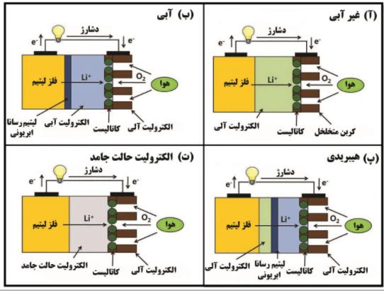 چهار رویکرد در پیاده سازی الکترولیت باتری لیتیوم هوا