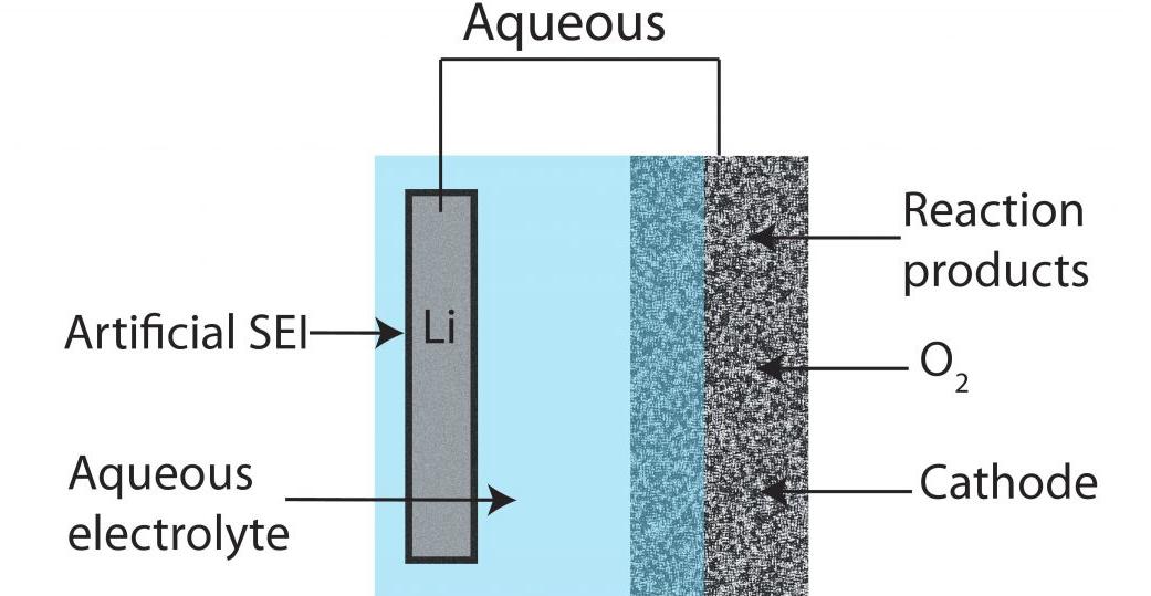 الکترولیت آبی باتری لیتیم هوا
