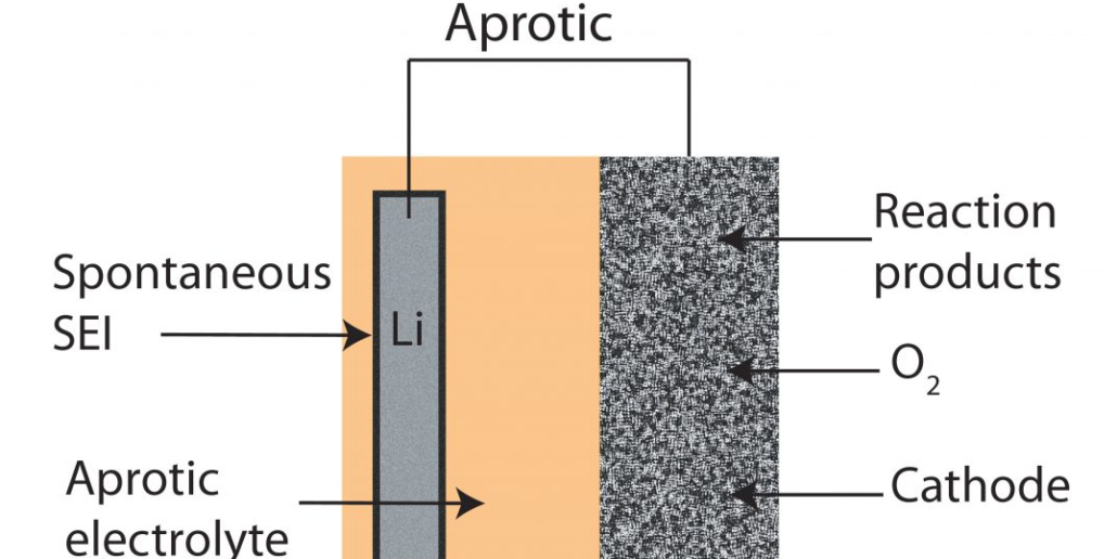 الکترولیت غیر آبی یا آلی Lithium air battery